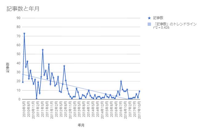 blog_trendline